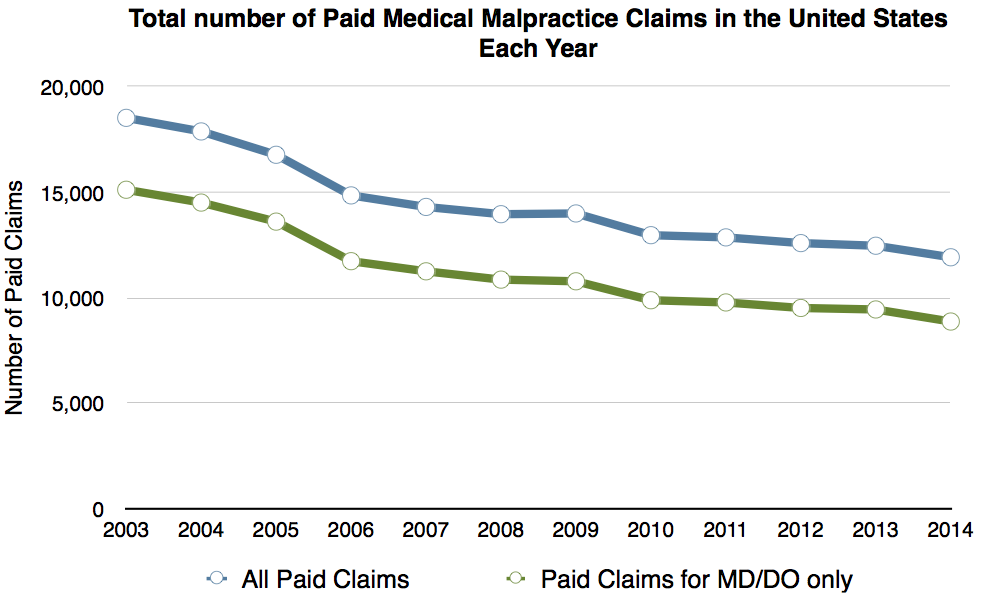 Paid claims 2014
