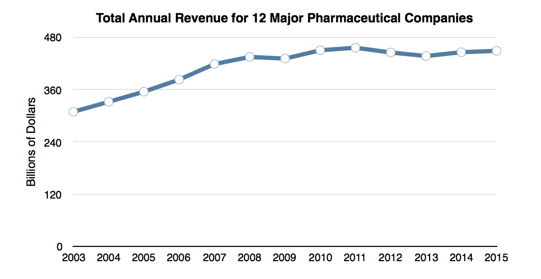 PharmaAnnualRevenue
