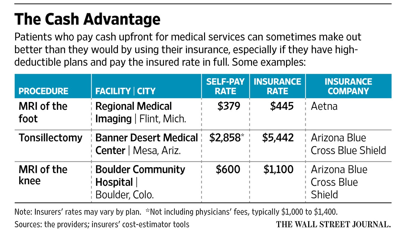 High deductible health insurance true cost of heathcare - Wall street journal money rates table ...
