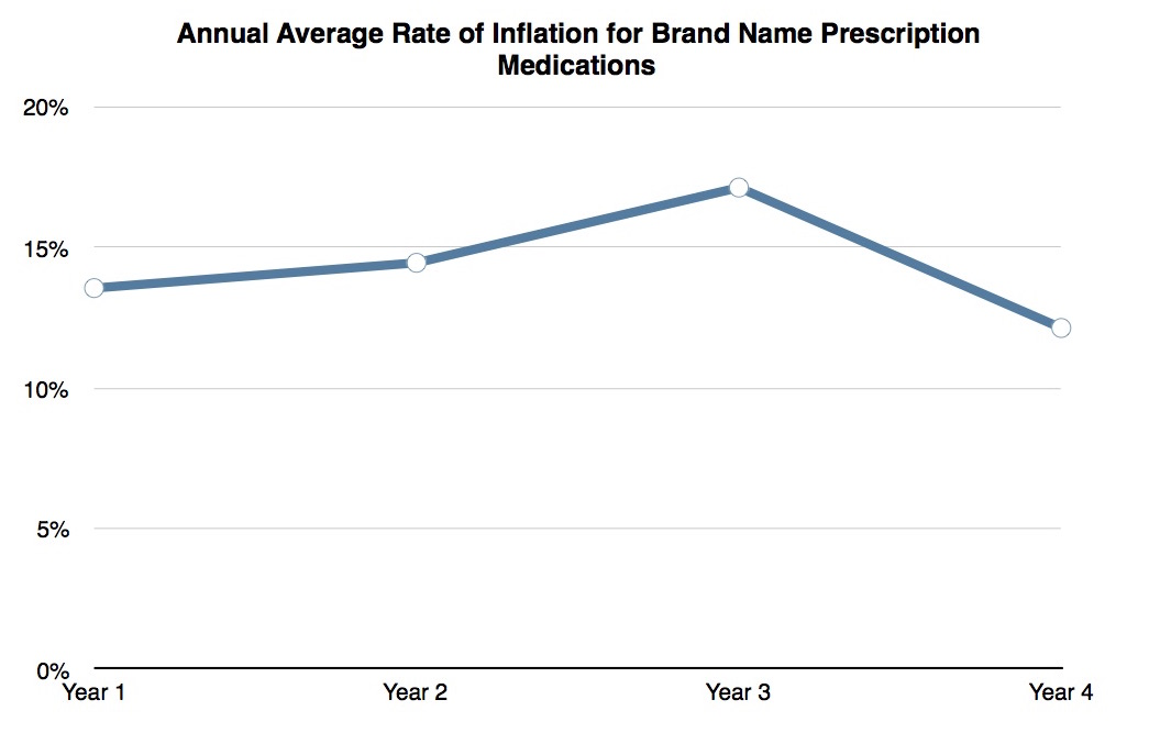 brandnameinflationgraph