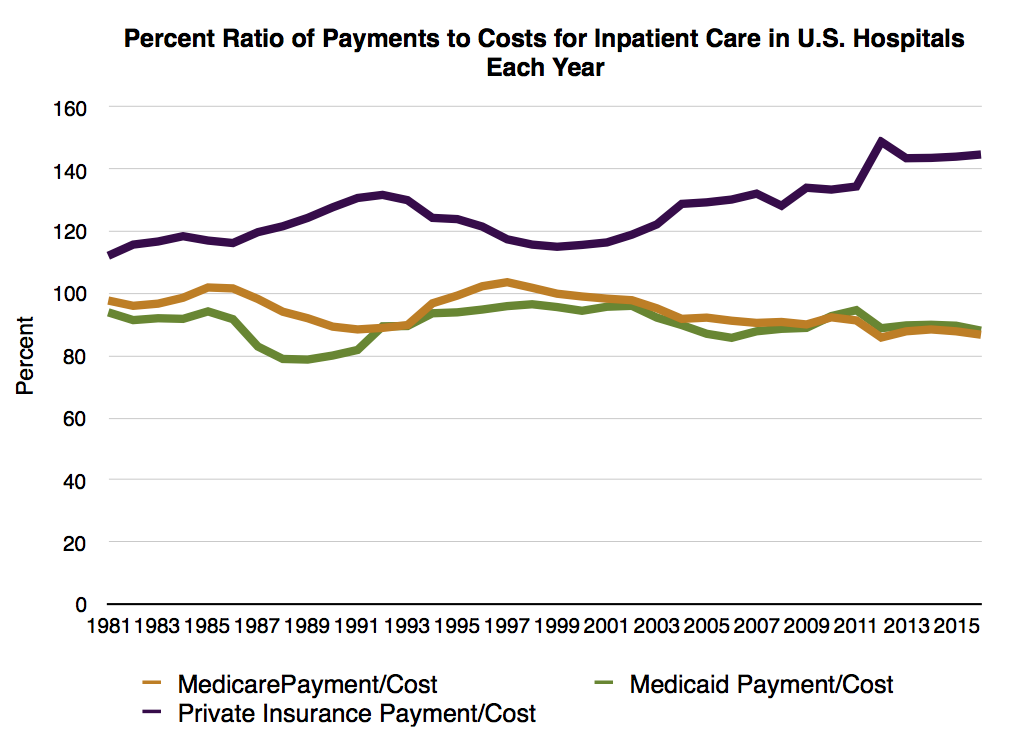 Hospital Financial Analysis - True Cost of Heathcare