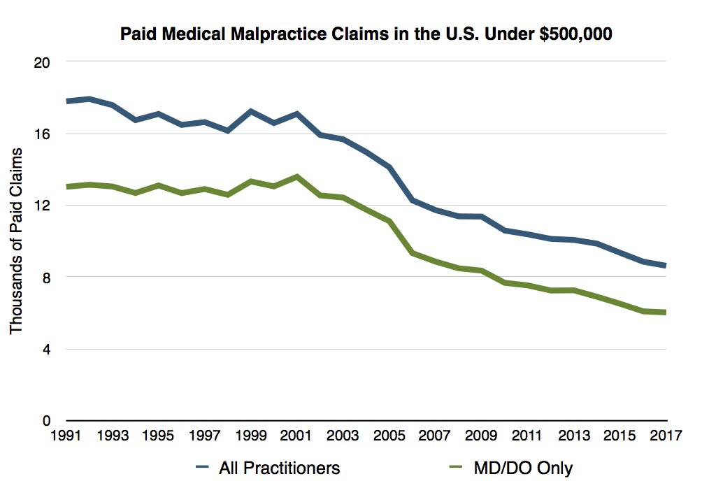 Malpractice Statistics - True Cost of Heathcare