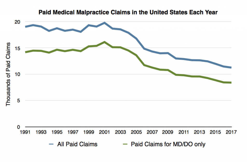 Medical Malpractice: Myths and Realities - True Cost of